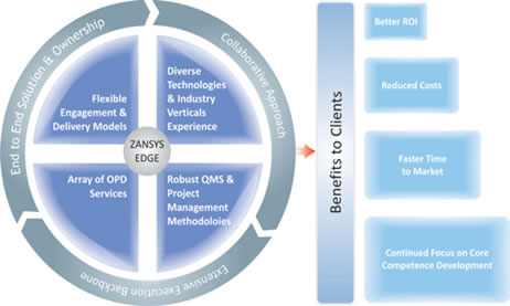 Outsourced product development product development for It product development companies